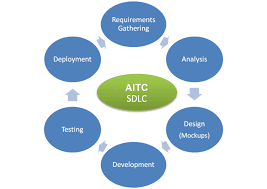 Software Development Life Cycle Phases Enterprise Software Development Life Cycle Aitc