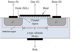 what is the mosfet basics working principle and applications mosfet block diagram