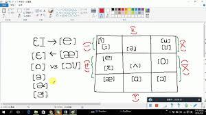 Kk Phonetic Symbol Vowels Youtube