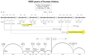 World History Chart In Accordance With Bible Chronology Pdf 30 Factual Pdf Chart Of Bible Chronology And World History