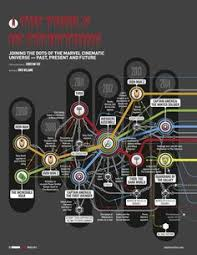 the cosmic connections of marvel s universe mapped out what i a strategic timeline for next generation erp pesquisa google