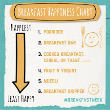 Happiness Chart Porridge Revealed As Key To Happiness Shake Up Your Wake Up
