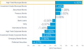 Municipal Bond Yields Chart