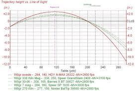 30 06 Ballistics Chart 37 Always Up To Date 308 Ballistics Chart 300 Yard Zero