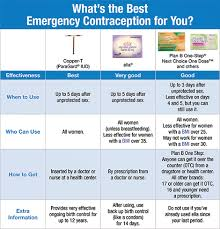 Birth Control With Plan B Emergency Contraception Naral Pro Choice Texas
