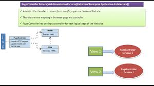 Controller Design Pattern Java Ee Page Controller Design Pattern