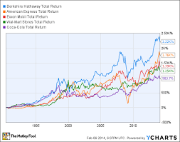 Brk B Stock Quote Mesmerizing Brk A Stock Quote Mesmerizing Berkshire Hathaway Stock Split