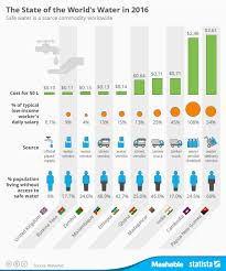 Chart Safe Water Is A Scarce Commodity Worldwide Statista