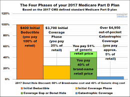 Medicare Donut Hole Chart 2016 An Explanation Of The 2017 Medicare Part D Coverage Gap Or