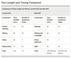 Sat Timing Chart Faqs For The New Sat Signet Education
