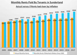 Sunderland Millennials Have Spent 79 965 On Rent By The Age