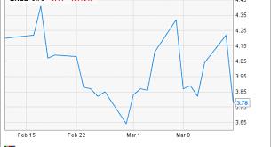 Exelixis Inc S Ekg Like Stock Chart Hits A Low Spot Fox