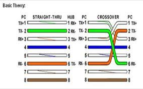 rj45 crossover wiring diagram wiring diagram how to make an ether cable simple instructions