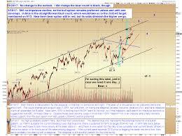Pretzel Charts Pretzel Logics Market Charts And Analysis Spx And Long