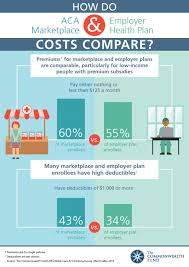 a comparison of aca marketplace and employer health plan costs