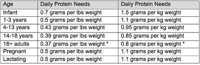 Recommended Daily Allowance Of Protein Chart Protein Skinny Chef