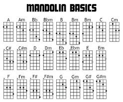 Complete Mandolin Chord Chart Credible Madolin Chord Chart Printable Mandolin Chord Chart