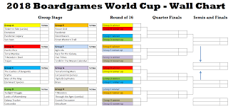 Polls Boardgames World Cup 2018 Group Stage Boardgamegeek