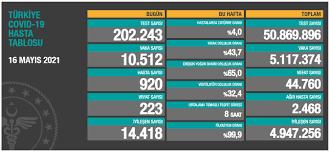 Türkiye'nin 16 Mayıs koronavirüs tablosu açıklandı: Vaka sayısı 10 bin  sınırında - Yeni Şafak