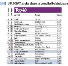Top Charts 2010 Usa