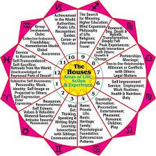Business Astrology Chart Societies Enlightened Community
