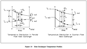 Heat Exchanger Flow Chart Parallel And Counter Flow Designs Heat Exchangers