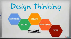 How Do Designers Think What Is Design Thinking
