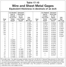 18 gauge sheet metal thickness materials are there different gauge standards out there