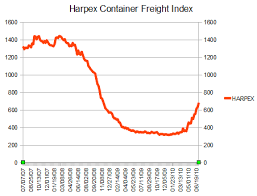 Tom Buchanans Trading Room Harpex Container Freight Index