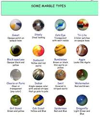 Marble Identification Chart Marble Names In 2019 Marble Games Marble Machine Marble Ball