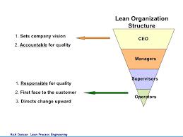 Lean Organization Chart Understanding Lean Visions 2