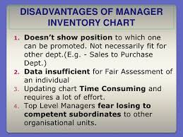 Manager Inventory Chart Chapter 5 Human Resources Management And Staffing