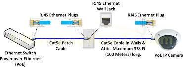 female rj45 ethernet cable wiring diagram wiring diagram \u2022 ethernet cable wiring diagram rj45 ip camera wiring diagram with rj45 ethernet cable jack and plug at rh teenwolfonline org ethernet cable rj45 wiring diagram using pins 3 4 5 6 rj45 color