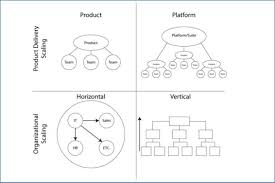 Agile Project Organization Chart What Does It Mean To Scale Agile Project Management
