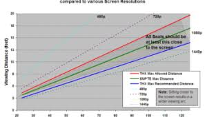 Led Tv Distance Chart 1080p Does Matter Heres When Screen Size Vs Viewing