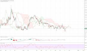 Pyx Stock Chart Pyx Stock Price And Chart Nyse Pyx Tradingview