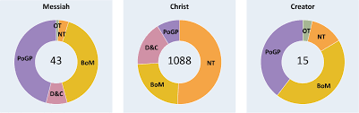 The Various Titles Of Jesus And Their Usage Mormondom