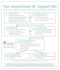 Acupuncture Points For Fertility Chart Ivf Flow Chart Logo The Point Of Wellbeing