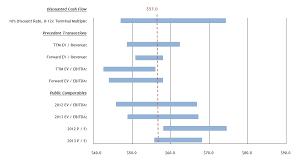 Football Field Chart Football Field Valuation Template