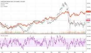 Erx Stock Price And Chart Amex Erx Tradingview Uk