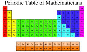 IRON PERIODIC TABLE FAMILY NAME   Periodic Table