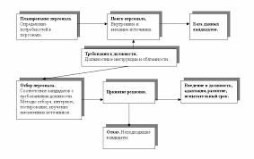 Московская Финансово Промышленная Академия Основные этапы процесса подбора персонала