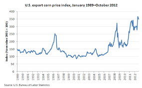 Impact Of The 2012 Drought On Export Corn Prices The