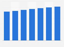 Publix Org Chart Publix Projected Sales U S 2015 2021 Statista