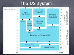 American Education System Read And Learn