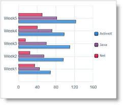 Ielts Bar Chart Software Downloads