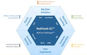 Cadence Design Systems Wiki Xilinx On Ansys Elastic Compute For Timing And Em Ir Semiwiki