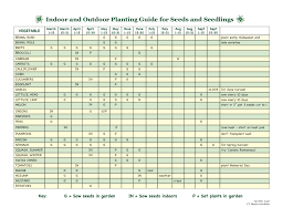 When To Sow Seeds Indoors Chart Planting Greenwich Community Gardens