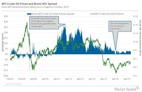 Wcs Vs Wti Price Chart Can Canadian Crude Compete In Asia Oilprice Com