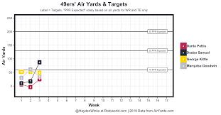 Cbs Trade Value Chart Week 6 Fantasy Forecast Week 5 Fantasy Football Forecast Fantasy